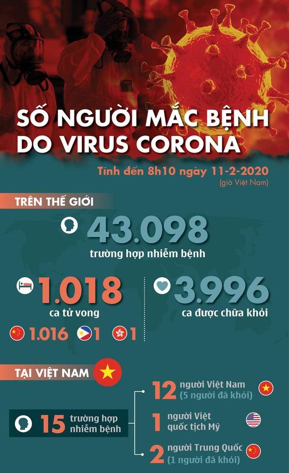 Dịch corona ngày 11-2: Số người chết vượt 1.000, gần 4.000 người khỏi bệnh - Ảnh 2.
